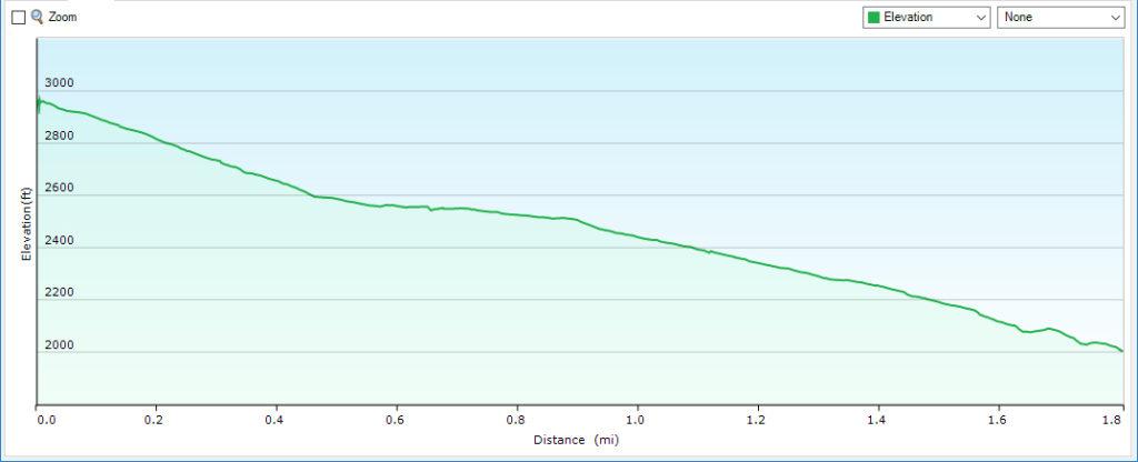 Jones Run Falls - Trail Profile