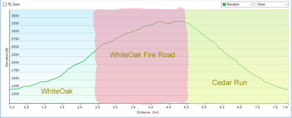 Profile - Cedar Run - WhiteOak