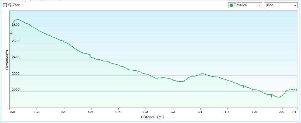 South River Falls Profile